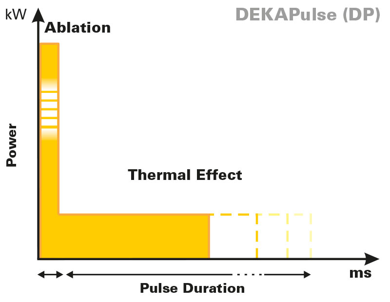 DekaPulse-fractional-laser-pulse-shapes