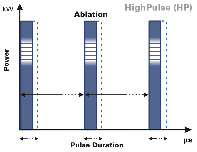 HighPulse-fractional-laser-pulse-shapes